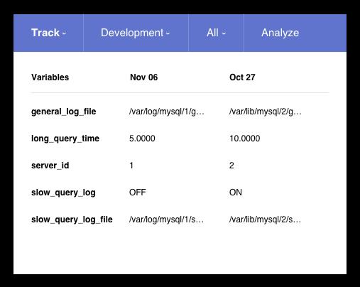 Track MySQL Configuration Changes