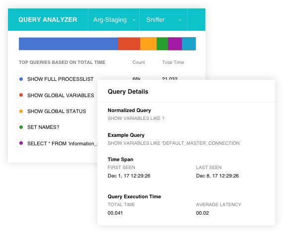 Sniffer based Query analyzer